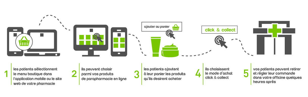 pharmacie click & collect